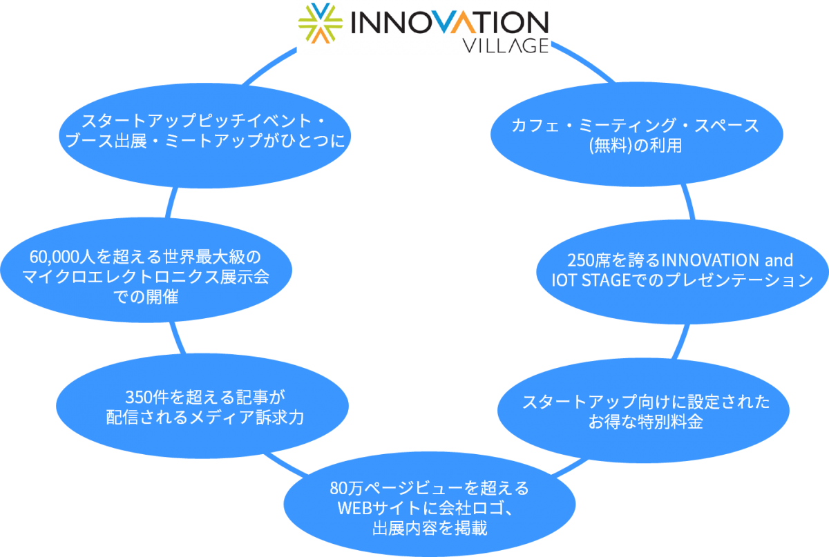 What's INNOVATION VILLAGE
